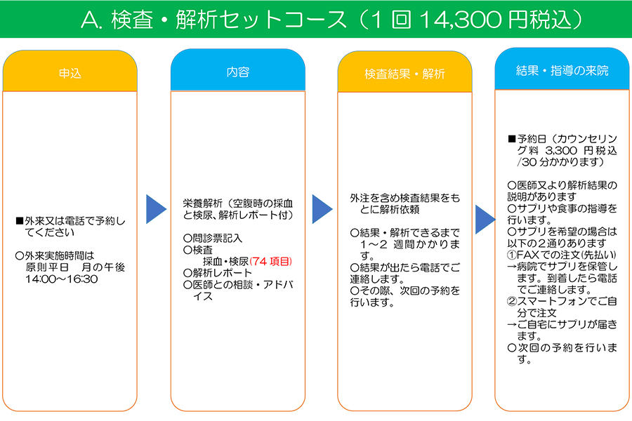A検査・解析セットコース